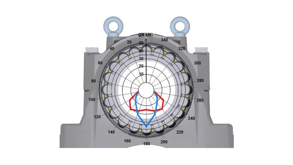 Rolamentos e casquilhos de fricção Schaeffler: Carcaças de mancal SNS, novo desenho da carcaça
