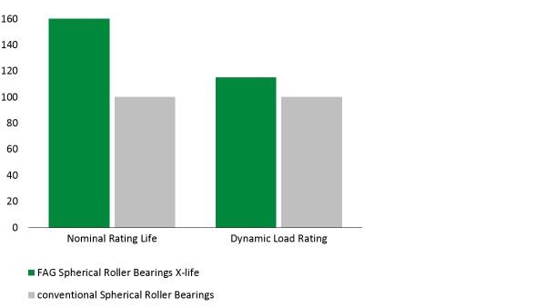 Diagrama: Rolamentos oscilantes de rolos E1 na qualidade X-life