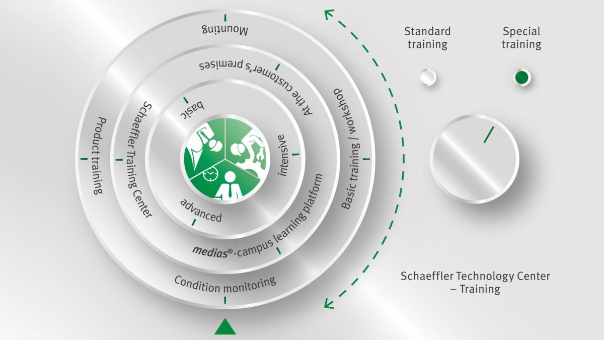 Oferta de cursos modulares no Schaeffler Technology Center – Formação