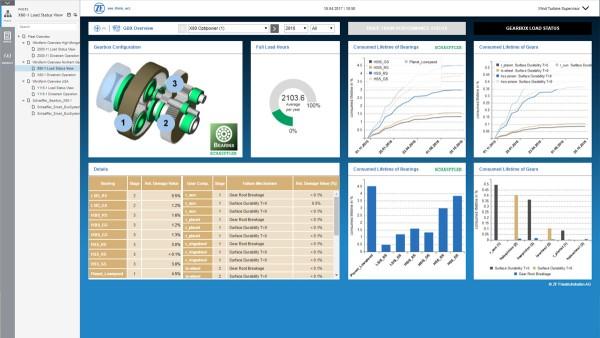 Sistema de control y de monitorización digital